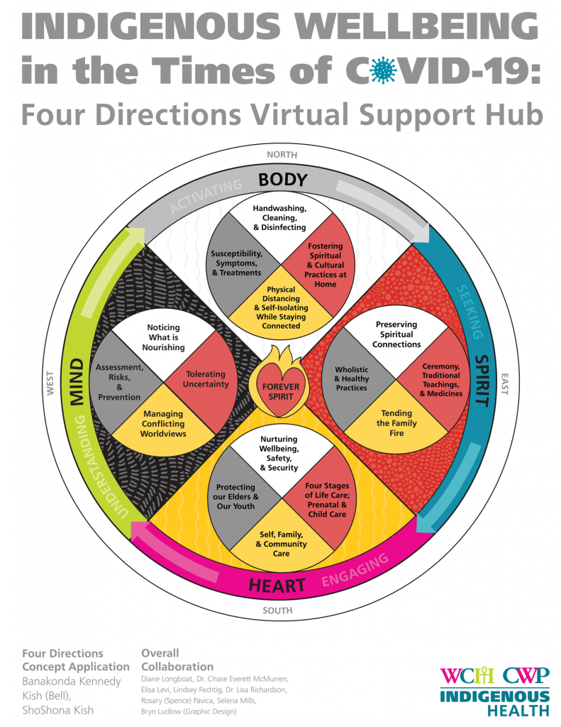 Four Directions Virtual Support Hub infographic